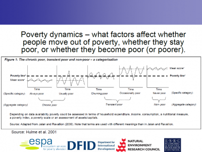 "Slide from ""The ESPA understanding of poverty"" by Helen Suich"